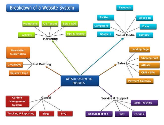 we seek to learnunderstand the sales and marketing side of our customers businesses and provide optimal solutions that generate recurring revenue online - Mind Map Generator Online